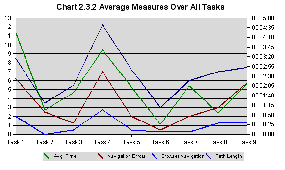 Average performance for each user task