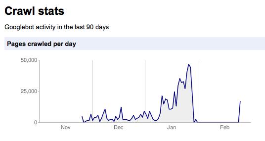 Graphique des Crawls Stats de Google